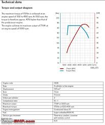 Vw Displacement Chart Vw Polo Tsi Tdi Simulated Comparison Of Torque Power
