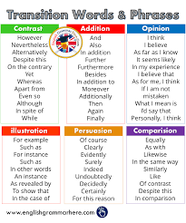 Transition Words And Phrases In English English Grammar Here