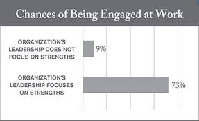 4 Misconceptions About Strengthsfinder Strengths Talent