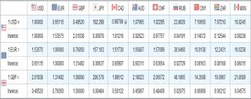 Fx Rates Table How To Calculate Conversion Of Currency