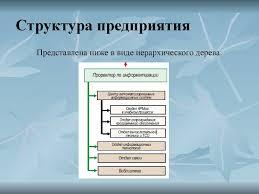 Отчет по практике в отделе закупок flat yar ru Закупка у граждан и юридических лиц сельскохозяйственной продукции и сырья изделий и продукции личных Анализ практики проведения закупок в филиале
