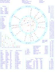 Read My Birth Chart My Birth Chart I Would Love To Be Able To Read It If Anyone