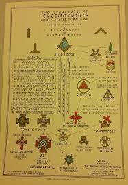 Msana Product Details Structure Of Freemasonry Charts