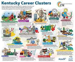 16 Career Clusters Chart Career Pathways Bryan Station High School College And