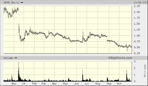 Sophiris Bio Inc Sphs Advanced Chart Nasdaq Sphs