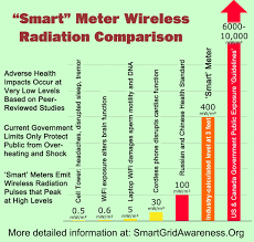 Radiation Levels Chart Radiofrequency Rf Radiation Power Density Levels For Smart