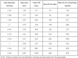 Muffler Size Chart Tips And Tricks Nexus Mufflers