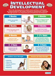 Intellectual Development Poster Child Development Stages