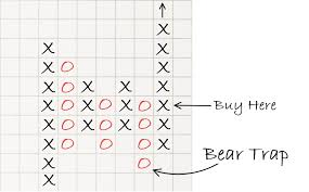 Point And Figure Bear Trap Explained Chart Pattern