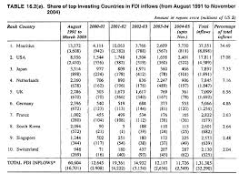 essay on foreign direct investment fdi  share of top investing countries