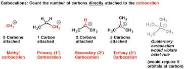 Primary Secondary Tertiary And Quaternary In Organic Chemistry