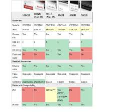 Ps3 Versions Chart Looking Into Getting Ps3 Question Backwards Compatability