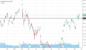 Nvs Stock Price And Chart Nyse Nvs Tradingview