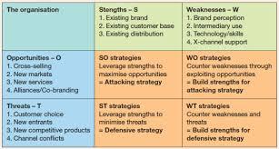 Swot Matrix Examples Swot Analysis Template Examples Smart Insights