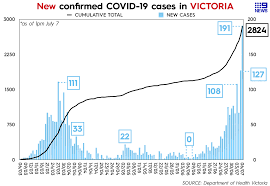 The australian state of victoria will enter lockdown for a third time to suppress a outbreak of the uk strain that entered the community from a quarantine hotel. 9 News Graph 191 New Covid 19 Cases In Victoria It S Facebook