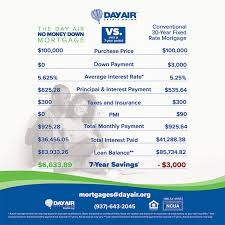 Compare No Money Down Mortgage Day Air Credit Union
