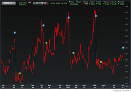 Aapl Options Chart Apple Earnings Options Players Should Sit On The