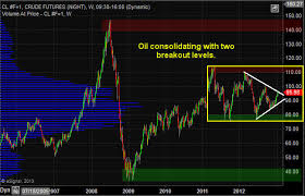Investing Crude Oil Chart Etf Trading Strategies Etf Trading Newsletter Energy