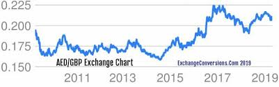 Aed To Gbp Chart Aed To Gbp Charts Today 6 Months 5 Years 10 Years And 20