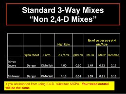 Weed Killer Mixing Chart Making Sense Of All The Post Emergent Herbicide Options In Turf
