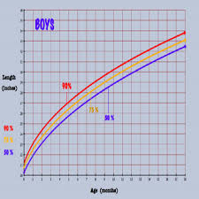 Growth Chart Babies Canada Hand Picked Baby Weight Percentile Canada Who Baby Growth