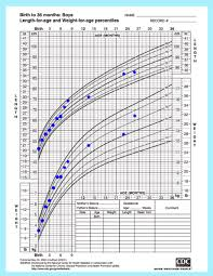 6 Month Old Weight Chart Baby Boy Romans Cdc Growth Chart From Birth To 2 Months
