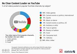 Top Chart Music Youtube Youtube Popularity Its Not A Content Contest News