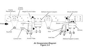 great dane diagram wiring diagram and ebooks • truck suspension diagram pixshark com images great dane diagram great dane trailer wiring diagram