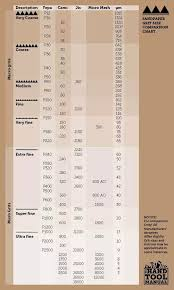 Sandpaper Coated Abrasives Grit Size Chart Fepa Cami