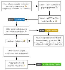 Editorial Guide Joss Documentation