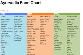 Vata Foods Chart Ayurvedic Food Chart Check Out The Ayurvedic Food Chart