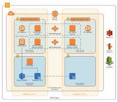 Amazon Warehouse Process Flow Chart Flow Chart Example Warehouse Flowchart Warehouse Security