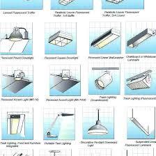 kinds of lighting fixtures. Plain Kinds Different Lighting Fixtures Types Of Light In The Ceiling  Great Fixture  Fabulous  On Kinds Of Lighting Fixtures
