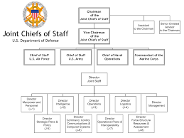 Air Staff Org Chart File Jcs Orgchart Png Wikimedia Commons