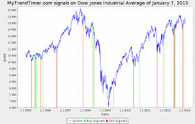 dow jones 2009 chart mytrendtimer financial market trend timing djx_20130107