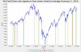 Mytrendtimer Financial Market Trend Timing Djx_20130107