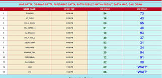 Satta A King Play Bazaar Delhi Bazar Result Chart Satta