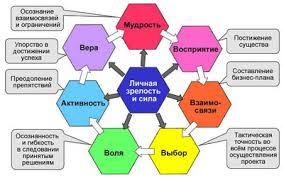 Модель современного менеджера Так в начале любого проекта менеджеру нужно собрать сведения и вникнуть в существо дел т е необходимы развитые качества восприятия