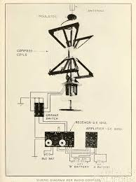history of the bureau of engineering during wwi wiring diagram for radio compass