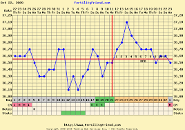 13 This Chart Shows A Slow Rise Pattern With Ovulation