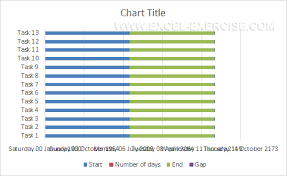 How To Create A Gantt Chart In Excel Excel Exercise