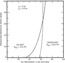 Reservoir Engineering Sciencedirect