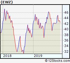 Ewz Stock Chart Ewz Etf Performance Weekly Ytd Daily Technical