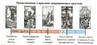 Представление о времени и пространстве в Средние века История  Представление о времени в Средние века творение мира Богом грехопадение первых людей завет Бога и людей искупление Христом грехов человеческих