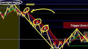 Crude Oil Renko Chart Symmetry Trading Crude Oil With Renko Charts