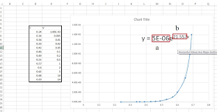 equation for a curve in excel talkchannels