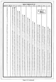 Army Apft Chart 15 Army Pt Score Chart Salary Slip