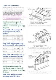 Rafter Size Chart Pitched Roof Timber Sizes