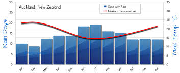 Auckland Weather Averages