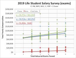 Actuary Salary Survey Dw Simpson Global Actuarial Recruitment
